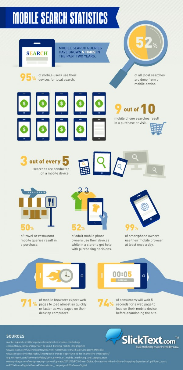 Mobile Search Infographic