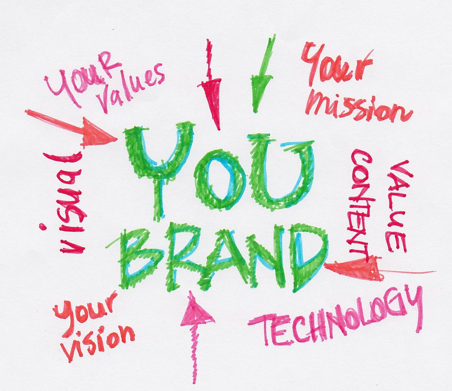 building your personal brand text marketing is the perfect solution